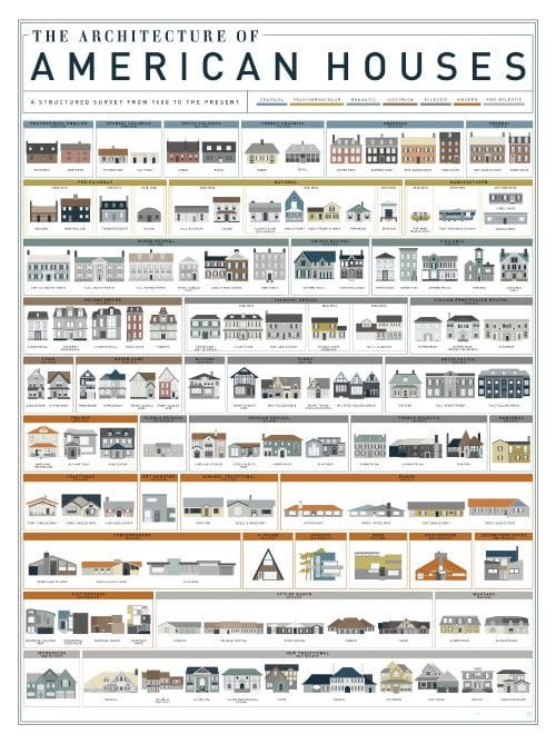 architectureofamericanhouses